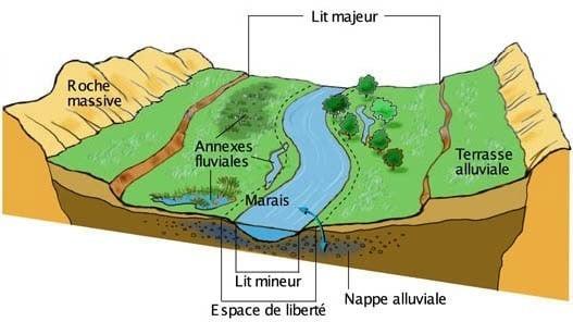 Fonctionnement d'une rivière